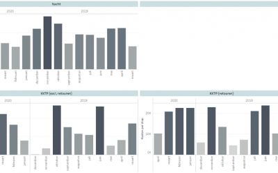 Carrier Invoice Optimization with Tableau